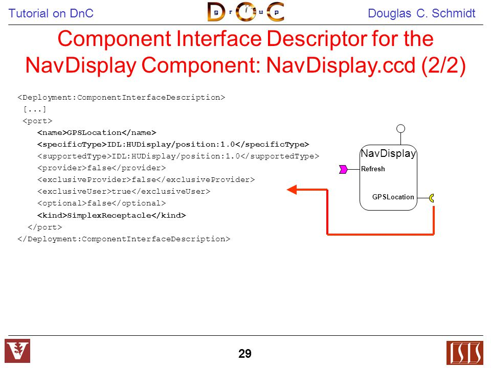 Tutorial on DnC Douglas C. Schmidt 29 Component Interface Descriptor for the NavDisplay Component: NavDisplay.ccd (2/2) [...] GPSLocation IDL:HUDispla