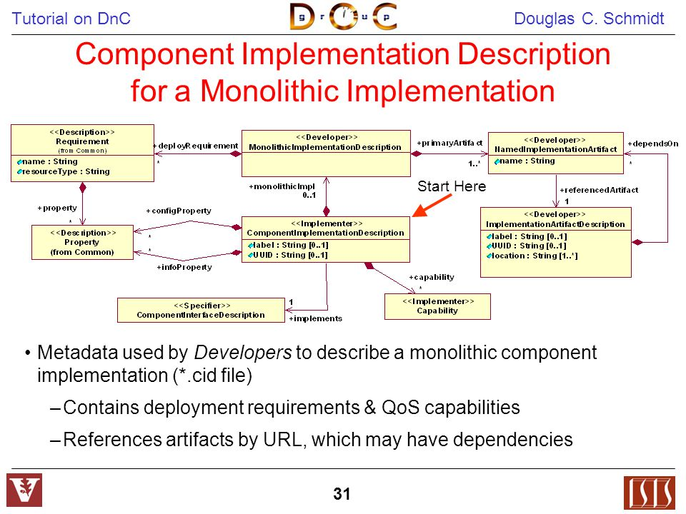 Tutorial on DnC Douglas C. Schmidt 31 Component Implementation Description for a Monolithic Implementation Metadata used by Developers to describe a m
