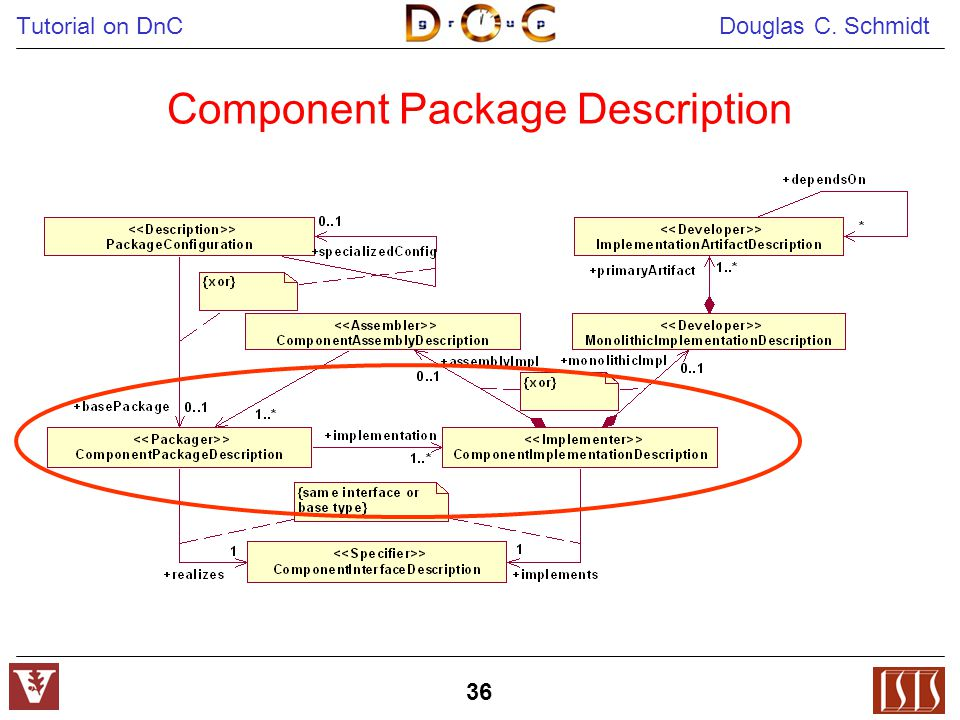 Tutorial on DnC Douglas C. Schmidt 36 Component Package Description