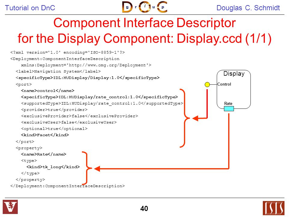 Tutorial on DnC Douglas C. Schmidt 40 Component Interface Descriptor for the Display Component: Display.ccd (1/1) <Deployment:ComponentInterfaceDescri