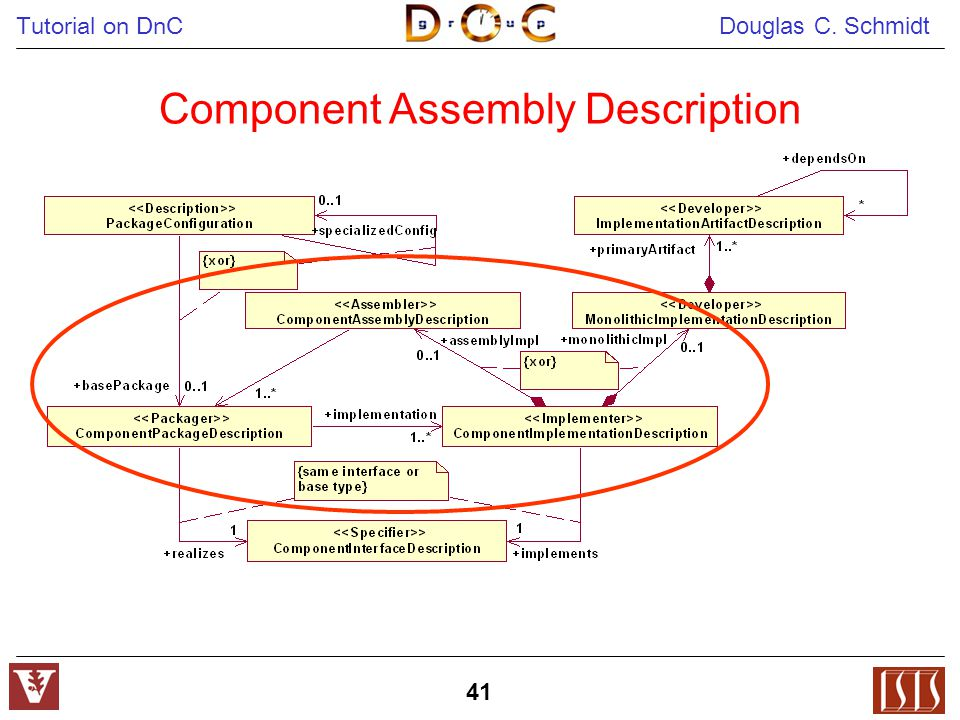 Tutorial on DnC Douglas C. Schmidt 41 Component Assembly Description