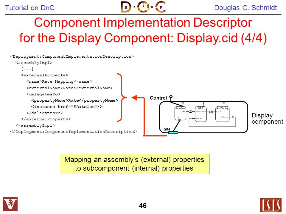 Tutorial on DnC Douglas C. Schmidt 46 Component Implementation Descriptor for the Display Component: Display.cid (4/4) [...] Rate Mapping Rate Rate Ra
