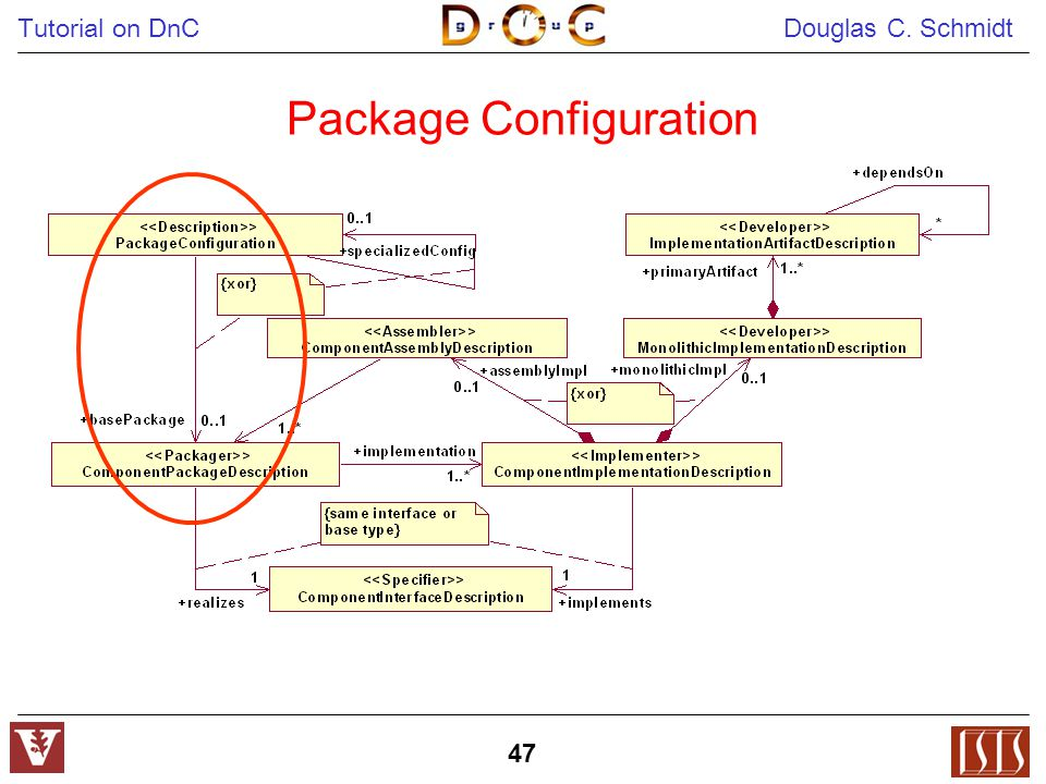 Tutorial on DnC Douglas C. Schmidt 47 Package Configuration