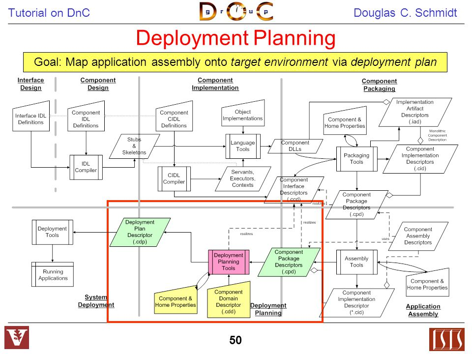 Tutorial on DnC Douglas C. Schmidt 50 Deployment Planning Goal: Map application assembly onto target environment via deployment plan