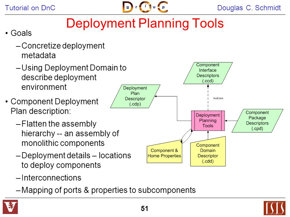 Tutorial on DnC Douglas C. Schmidt 51 Deployment Planning Tools Goals –Concretize deployment metadata –Using Deployment Domain to describe deployment