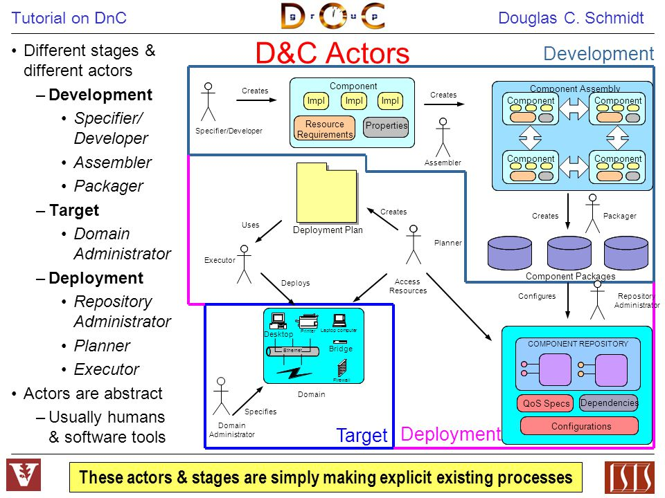Tutorial on DnC Douglas C. Schmidt 6 D&C Actors Different stages & different actors –Development Specifier/ Developer Assembler Packager –Target Domai