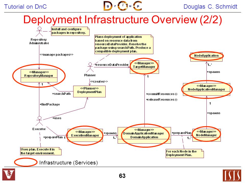 Tutorial on DnC Douglas C. Schmidt 63 Deployment Infrastructure Overview (2/2) Infrastructure (Services)