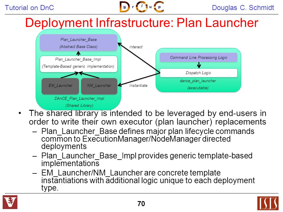 Tutorial on DnC Douglas C. Schmidt 70 Deployment Infrastructure: Plan Launcher The shared library is intended to be leveraged by end-users in order to