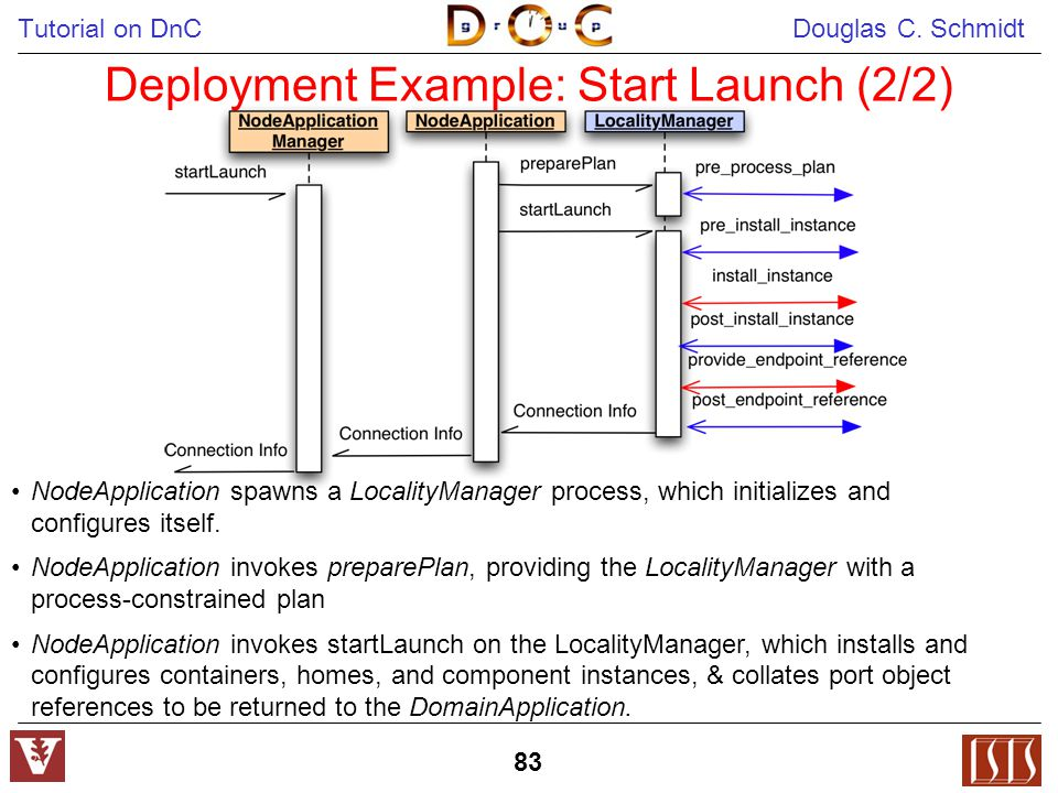 Tutorial on DnC Douglas C. Schmidt 83 Deployment Example: Start Launch (2/2) NodeApplication spawns a LocalityManager process, which initializes and c