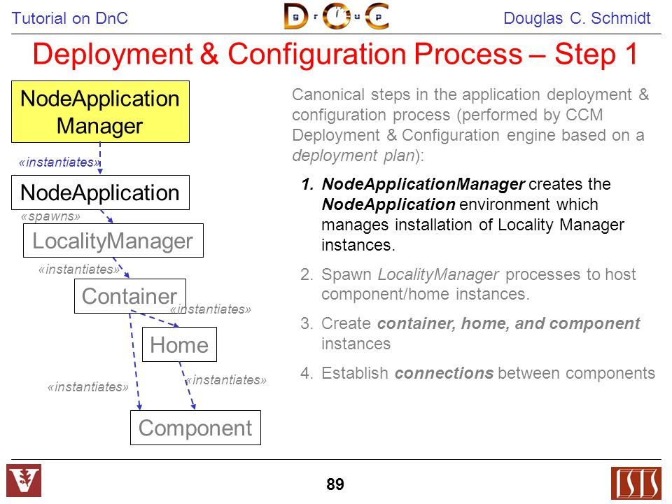 Tutorial on DnC Douglas C. Schmidt 89 Deployment & Configuration Process – Step 1 NodeApplication Manager Container «instantiates» Home «instantiates»