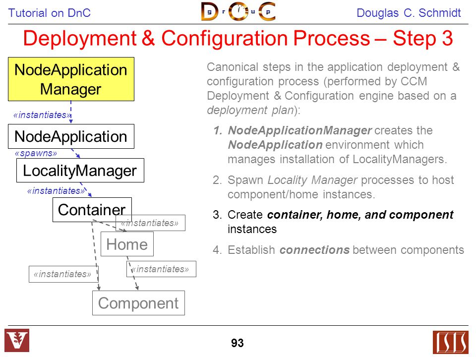 Tutorial on DnC Douglas C. Schmidt 93 Deployment & Configuration Process – Step 3 NodeApplication Manager Container «instantiates» Home «instantiates»
