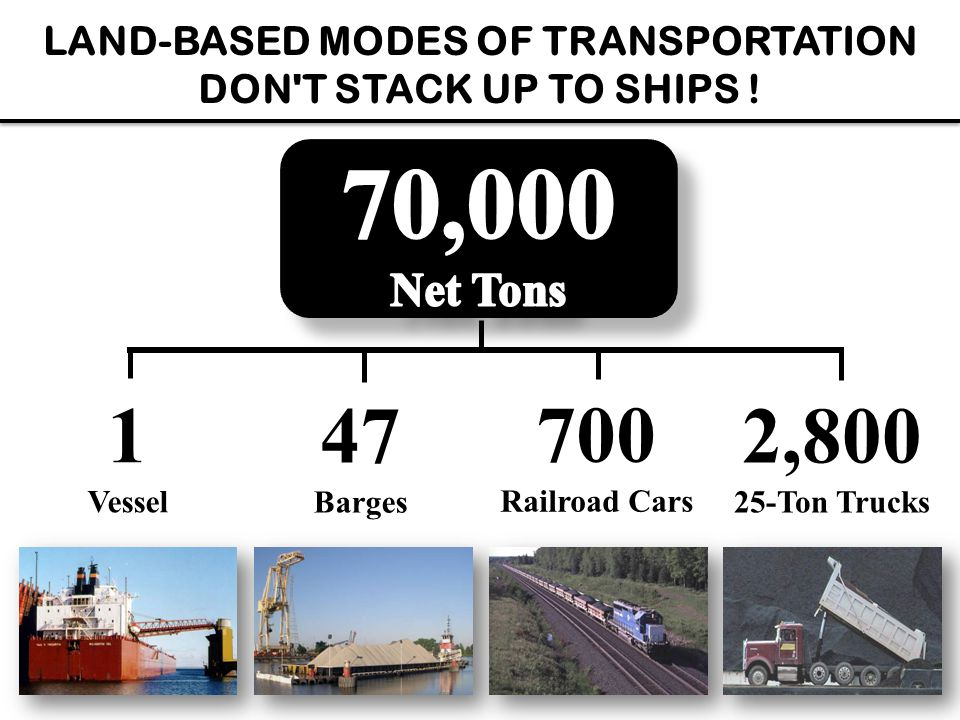1 Vessel 47 Barges 700 Railroad Cars 2,800 25-Ton Trucks LAND-BASED MODES OF TRANSPORTATION DON'T STACK UP TO SHIPS !