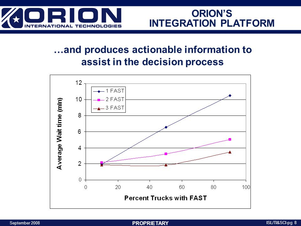 9 a.Tracking and ID b.Sensors c.Communications d.Command Center e.Data Center f.Presentation g.Direct Interfaces h.Shipping / Traffic Prediction PROPRIETARY g User Profiles Umbra Presentation a,a, b c d e f ORION'S SYSTEMS INTEGRATION APPROACH September 2008 ISL/TI&SCI-pg h