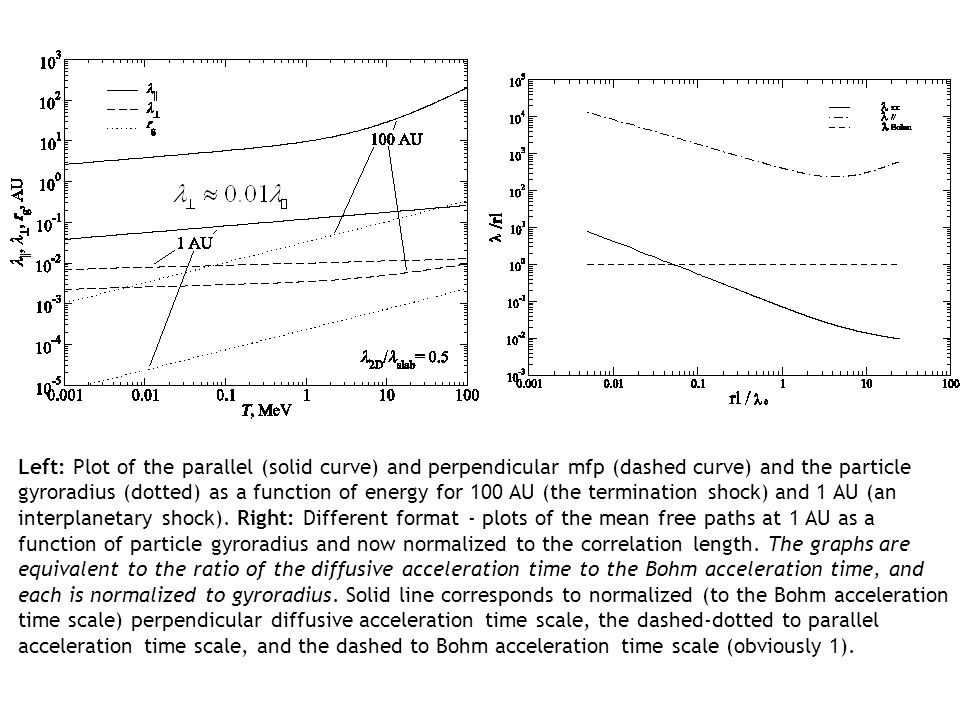 PARTICLE ACCELERATION AT PERPENDICULAR SHOCKS STEP 1: Evaluate K_perp at shock using NLGC theory instead of wave growth expression.