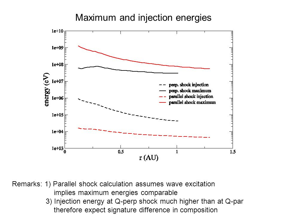 PARTICLE ACCELERATION AT PERPENDICULAR SHOCKS STEP 2: Evaluate injection momentum p_min by requiring the particle anisotropy to be small.