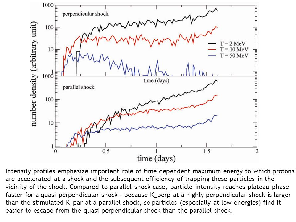 Intensity profiles emphasize important role of time dependent maximum energy to which protons are accelerated at a shock and the subsequent efficiency of trapping these particles in the vicinity of the shock.