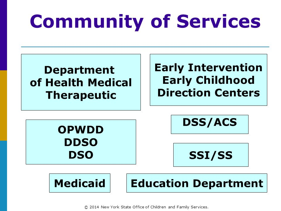 Community of Services Early Intervention Early Childhood Direction Centers Department of Health Medical Therapeutic OPWDD DDSO DSO DSS/ACS SSI/SS MedicaidEducation Department © 2014 New York State Office of Children and Family Services.
