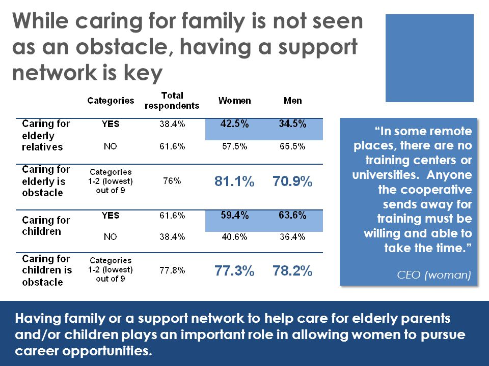 While caring for family is not seen as an obstacle, having a support network is key Having family or a support network to help care for elderly parents and/or children plays an important role in allowing women to pursue career opportunities.