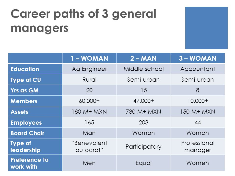 Career paths of 3 general managers 1 – WOMAN2 – MAN3 – WOMAN Education Ag EngineerMiddle schoolAccountant Type of CU RuralSemi-urban Yrs as GM 20158 Members 60,000+47,000+10,000+ Assets 180 M+ MXN730 M+ MXN150 M+ MXN Employees 16520344 Board Chair ManWoman Type of leadership Benevolent autocrat Participatory Professional manager Preference to work with MenEqualWomen