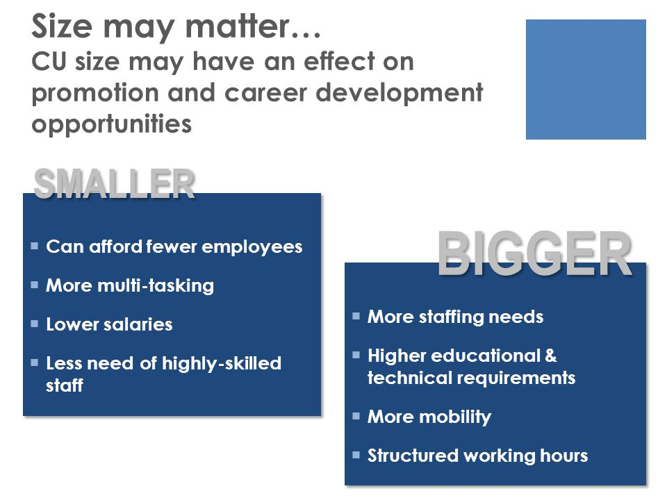 Size may matter… CU size may have an effect on promotion and career development opportunities  Can afford fewer employees  More multi-tasking  Lower salaries  Less need of highly-skilled staff  Can afford fewer employees  More multi-tasking  Lower salaries  Less need of highly-skilled staff  More staffing needs  Higher educational & technical requirements  More mobility  Structured working hours  More staffing needs  Higher educational & technical requirements  More mobility  Structured working hours SMALLER BIGGER