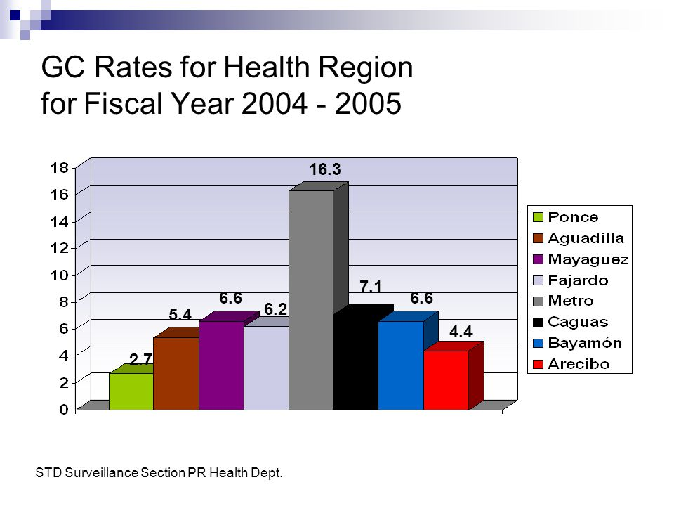 GC Rates for Health Region for Fiscal Year 2004 - 2005 2.7 5.4 6.6 6.2 16.3 7.1 6.6 4.4 STD Surveillance Section PR Health Dept.