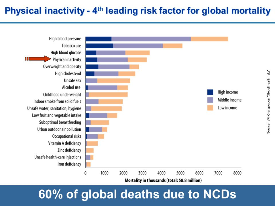 | Pan American Conference on Obesity, with special attention to Childhood Obesity June 2011 60% of global deaths due to NCDs Source: WHO's report on