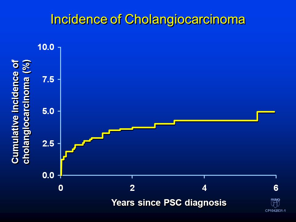 Incidence of Cholangiocarcinoma Cumulative incidence of cholangiocarcinoma (%) Years since PSC diagnosis CP1042831-1