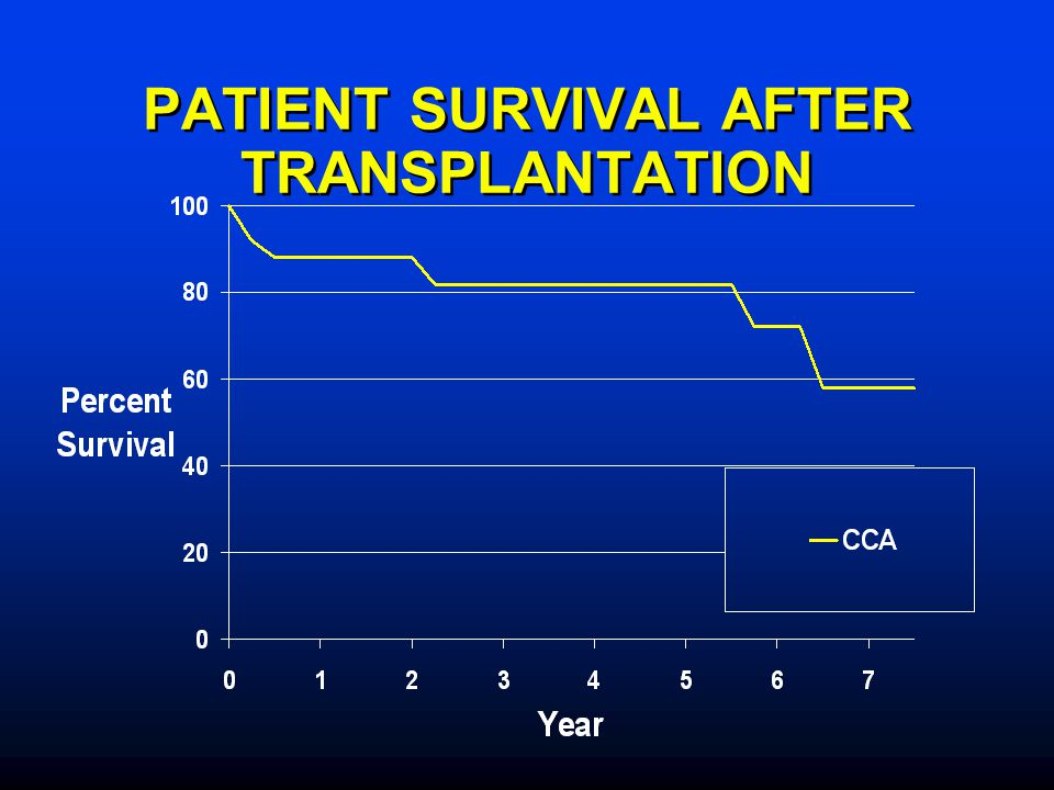 PATIENT SURVIVAL AFTER TRANSPLANTATION