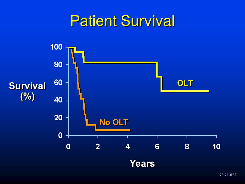 CP1084287-7 Patient Survival Survival (%) Survival (%) Years OLT No OLT