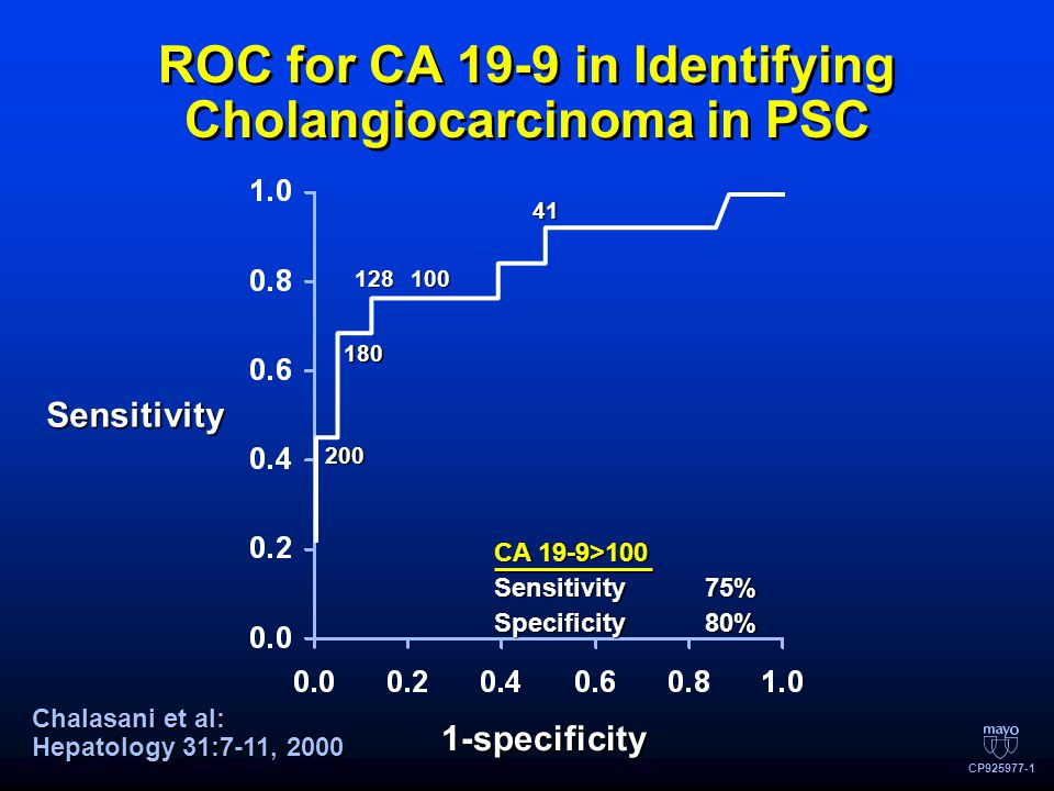 ROC for CA 19-9 in Identifying Cholangiocarcinoma in PSC Sensitivity 1-specificity CA 19-9>100 Sensitivity75% Specificity80% CP925977-1 Chalasani et al: Hepatology 31:7-11, 2000 200 180 128100 41
