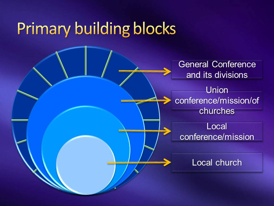 Local church Local conference/mission Union conference/mission/of churches General Conference and its divisions