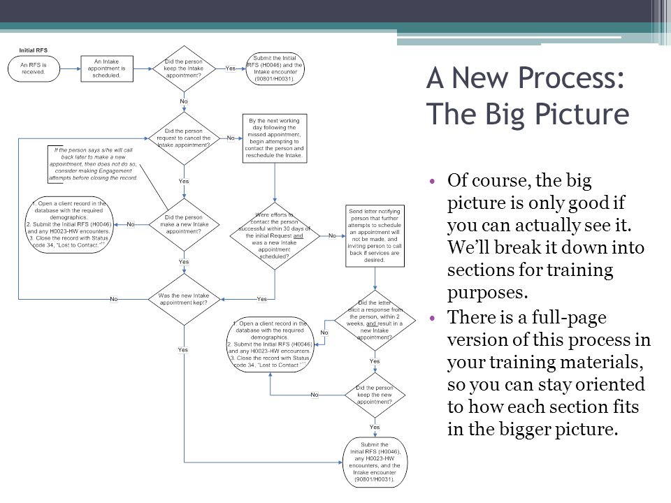 A New Process: The Big Picture Of course, the big picture is only good if you can actually see it.