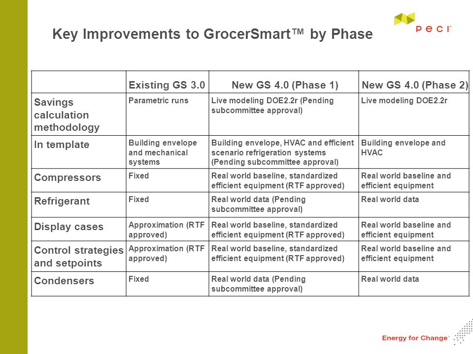 Key Improvements to GrocerSmart™ by Phase Existing GS 3.0New GS 4.0 (Phase 1)New GS 4.0 (Phase 2) Savings calculation methodology Parametric runsLive modeling DOE2.2r (Pending subcommittee approval) Live modeling DOE2.2r In template Building envelope and mechanical systems Building envelope, HVAC and efficient scenario refrigeration systems (Pending subcommittee approval) Building envelope and HVAC Compressors FixedReal world baseline, standardized efficient equipment (RTF approved) Real world baseline and efficient equipment Refrigerant FixedReal world data (Pending subcommittee approval) Real world data Display cases Approximation (RTF approved) Real world baseline, standardized efficient equipment (RTF approved) Real world baseline and efficient equipment Control strategies and setpoints Approximation (RTF approved) Real world baseline, standardized efficient equipment (RTF approved) Real world baseline and efficient equipment Condensers FixedReal world data (Pending subcommittee approval) Real world data