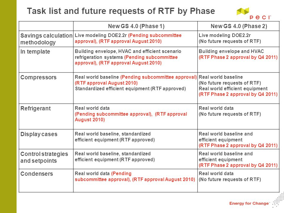 Task list and future requests of RTF by Phase New GS 4.0 (Phase 1)New GS 4.0 (Phase 2) Savings calculation methodology Live modeling DOE2.2r (Pending subcommittee approval), (RTF approval August 2010) Live modeling DOE2.2r (No future requests of RTF) In template Building envelope, HVAC and efficient scenario refrigeration systems (Pending subcommittee approval), (RTF approval August 2010) Building envelope and HVAC (RTF Phase 2 approval by Q4 2011) Compressors Real world baseline (Pending subcommittee approval) (RTF approval August 2010) Standardized efficient equipment (RTF approved) Real world baseline (No future requests of RTF) Real world efficient equipment (RTF Phase 2 approval by Q4 2011) Refrigerant Real world data (Pending subcommittee approval), (RTF approval August 2010) Real world data (No future requests of RTF) Display cases Real world baseline, standardized efficient equipment (RTF approved) Real world baseline and efficient equipment (RTF Phase 2 approval by Q4 2011) Control strategies and setpoints Real world baseline, standardized efficient equipment (RTF approved) Real world baseline and efficient equipment (RTF Phase 2 approval by Q4 2011) Condensers Real world data (Pending subcommittee approval), (RTF approval August 2010) Real world data (No future requests of RTF)