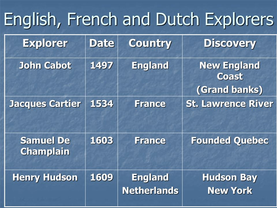 English, French and Dutch Explorers ExplorerDateCountryDiscovery John Cabot 1497England New England Coast (Grand banks) Jacques Cartier 1534France St.