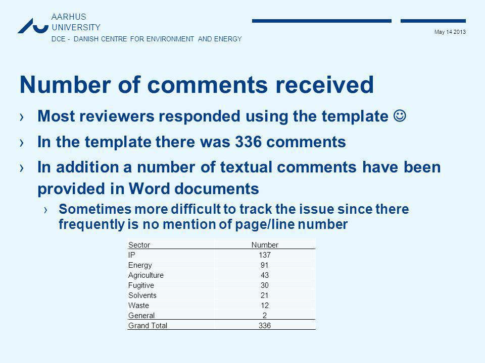 AARHUS UNIVERSITY DCE - DANISH CENTRE FOR ENVIRONMENT AND ENERGY May 14 2013 Number of comments received ›Most reviewers responded using the template ›In the template there was 336 comments ›In addition a number of textual comments have been provided in Word documents ›Sometimes more difficult to track the issue since there frequently is no mention of page/line number SectorNumber IP137 Energy91 Agriculture43 Fugitive30 Solvents21 Waste12 General2 Grand Total336