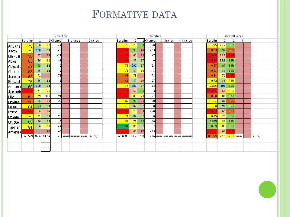 F ORMATIVE DATA