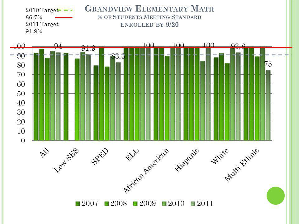 G RANDVIEW E LEMENTARY M ATH % OF S TUDENTS M EETING S TANDARD ENROLLED BY 9/20 2010 Target 86.7% 2011 Target 91.9%
