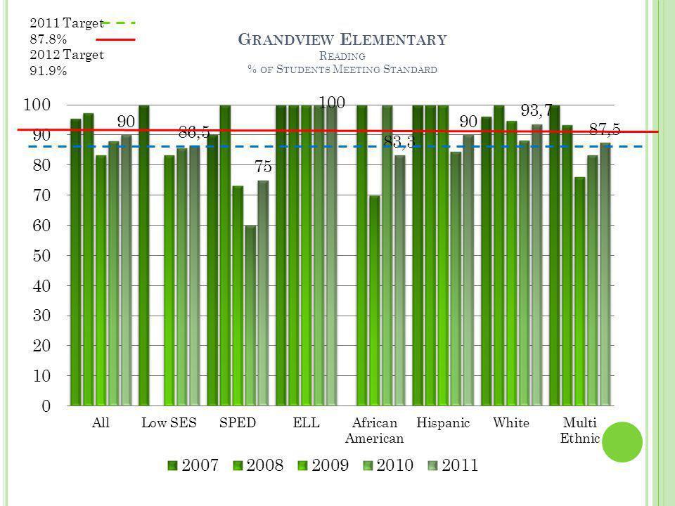 G RANDVIEW E LEMENTARY R EADING % OF S TUDENTS M EETING S TANDARD 2011 Target 87.8% 2012 Target 91.9%