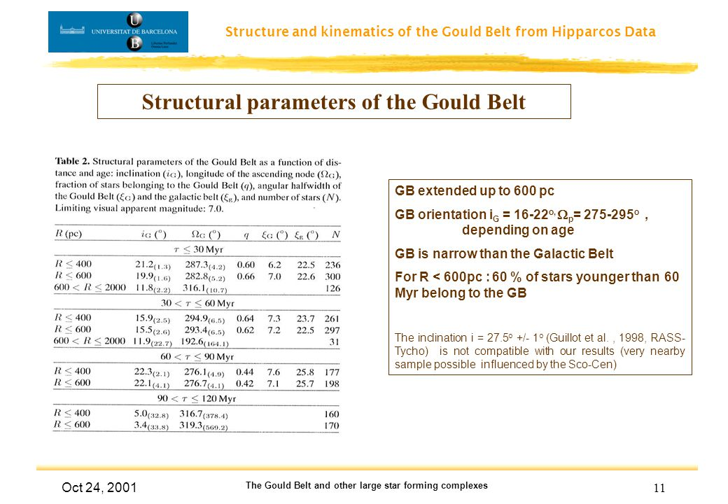 Structure and kinematics of the Gould Belt from Hipparcos Data Oct 24, 2001 The Gould Belt and other large star forming complexes 11 Structural parameters of the Gould Belt GB extended up to 600 pc GB orientation i G = 16-22 o,  p = 275-295 o, depending on age GB is narrow than the Galactic Belt For R < 600pc : 60 % of stars younger than 60 Myr belong to the GB The inclination i = 27.5 o +/- 1 o (Guillot et al., 1998, RASS- Tycho) is not compatible with our results (very nearby sample possible influenced by the Sco-Cen)