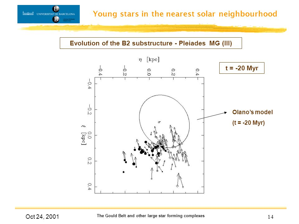 Young stars in the nearest solar neighbourhood Oct 24, 2001 The Gould Belt and other large star forming complexes 14 Evolution of the B2 substructure - Pleiades MG (III) t = -20 Myr Olano's model (t = -20 Myr)
