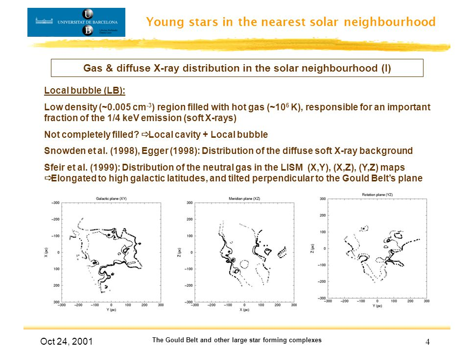Young stars in the nearest solar neighbourhood Oct 24, 2001 The Gould Belt and other large star forming complexes 15 Evolution of the B2 substructure - Pleiades MG (IV) Olano's model (t = -31 Myr) t = -30 Myr
