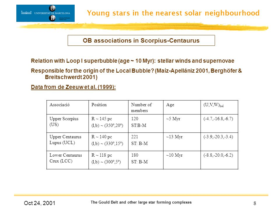 Young stars in the nearest solar neighbourhood Oct 24, 2001 The Gould Belt and other large star forming complexes 9 Evolution of the OB associations in Scorpius-Centaurus (I) (-15) -age < t < 0 Myr LCC UCL US Orbits very similar to Maíz-Apellániz (2001), although in our case they concentrate more in space Expected number of past SNe: LCC 6 UCL13 US 1  SNe of LCC responsible for the creation of the LB But there is a great spatial asymmetry (too much?) Olano's model t = -31 Myr t = -20 Myr t= -10 Myr Present