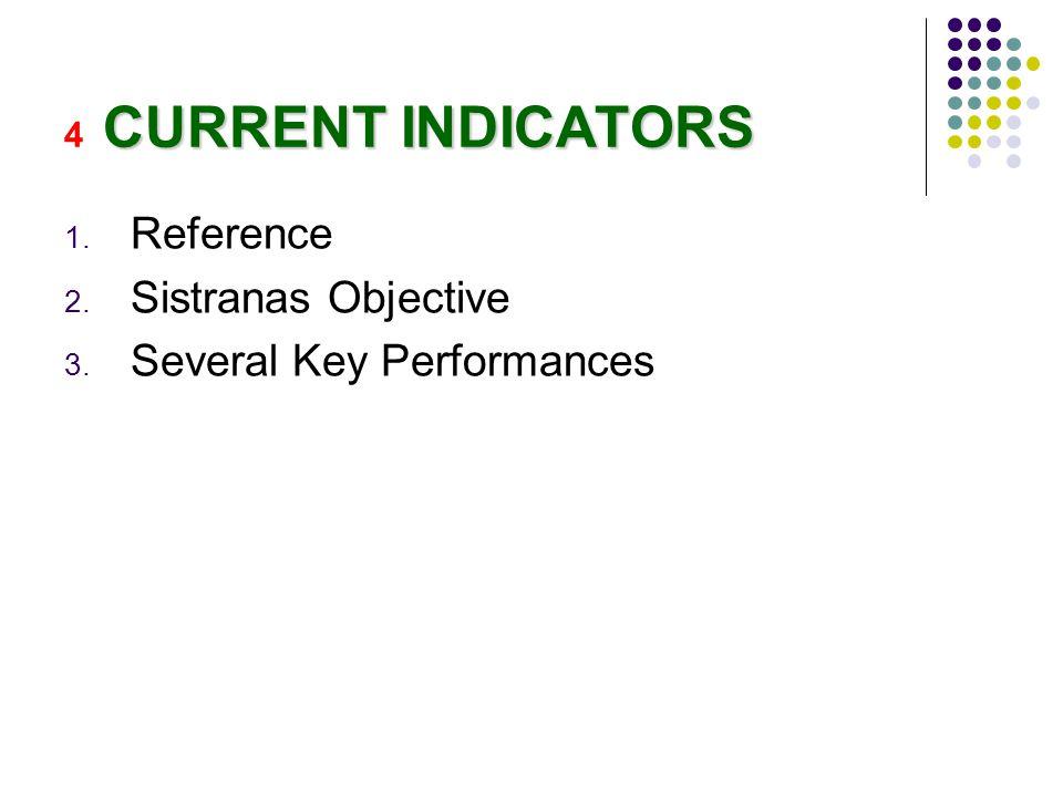 CURRENT INDICATORS 4 CURRENT INDICATORS 1. Reference 2. Sistranas Objective 3. Several Key Performances