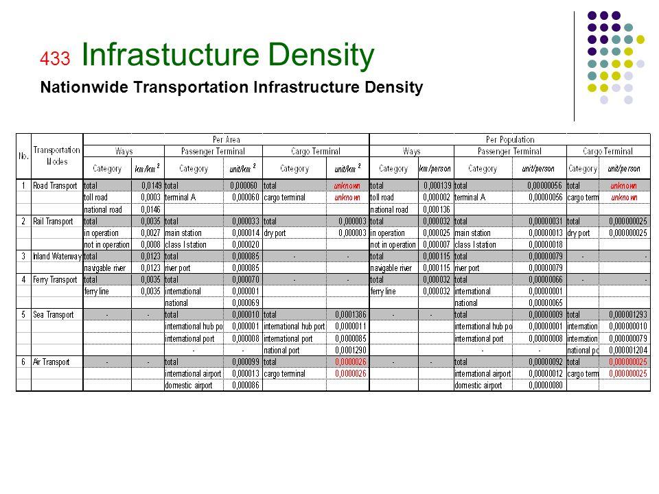433 Infrastucture Density Nationwide Transportation Infrastructure Density