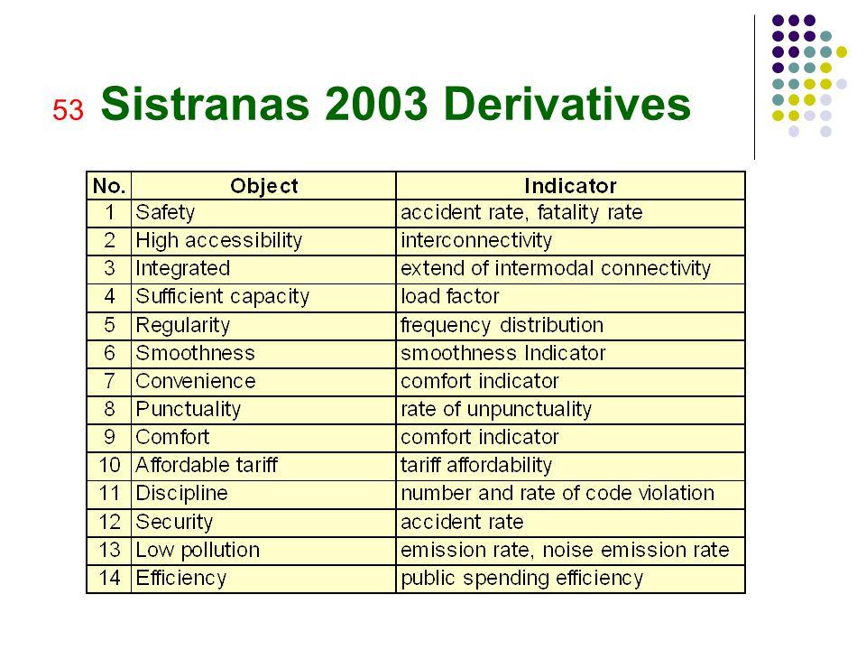 53 Sistranas 2003 Derivatives