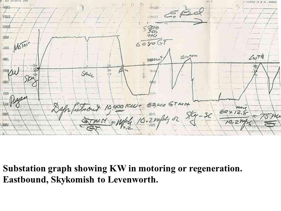 Substation graph showing KW in motoring or regeneration. Eastbound, Skykomish to Levenworth.