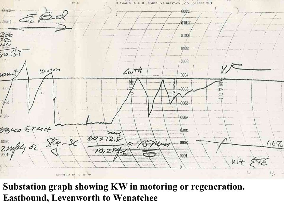 Substation graph showing KW in motoring or regeneration. Eastbound, Levenworth to Wenatchee
