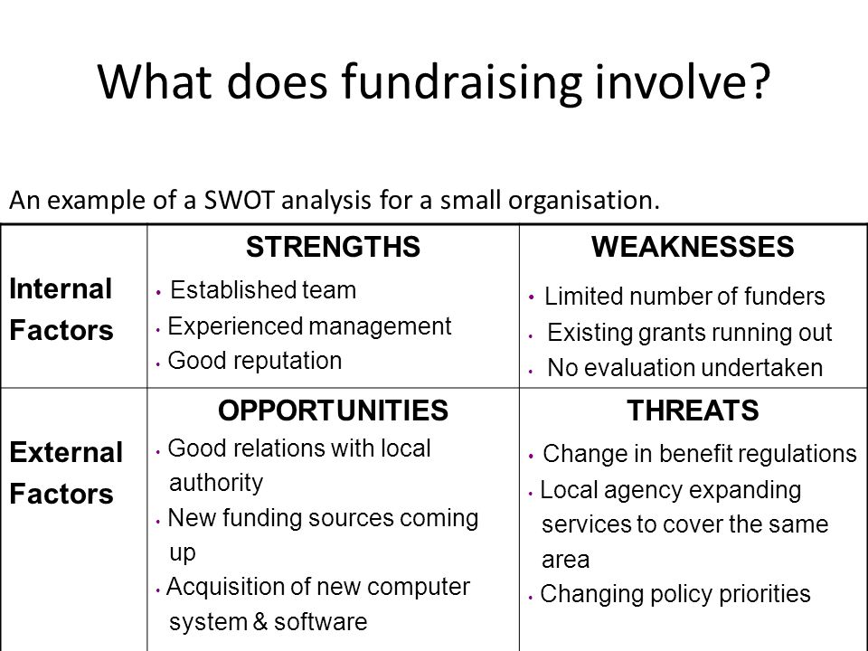 What does fundraising involve. An example of a SWOT analysis for a small organisation.