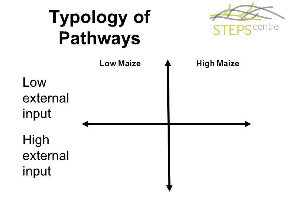 Typology of Pathways Low Maize High Maize Low external input High external input